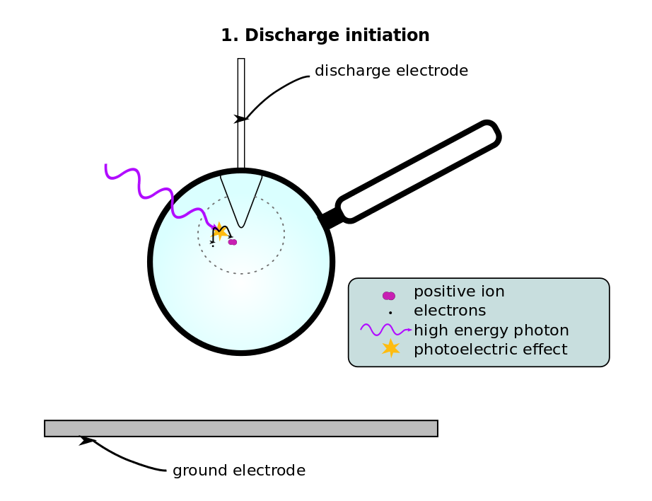 A Neutral Atom Or Molecule In A Region Of Strong Electric Field Such As The High Potential Gradient Near The Curved Electrode Corona Electric Field Molecules