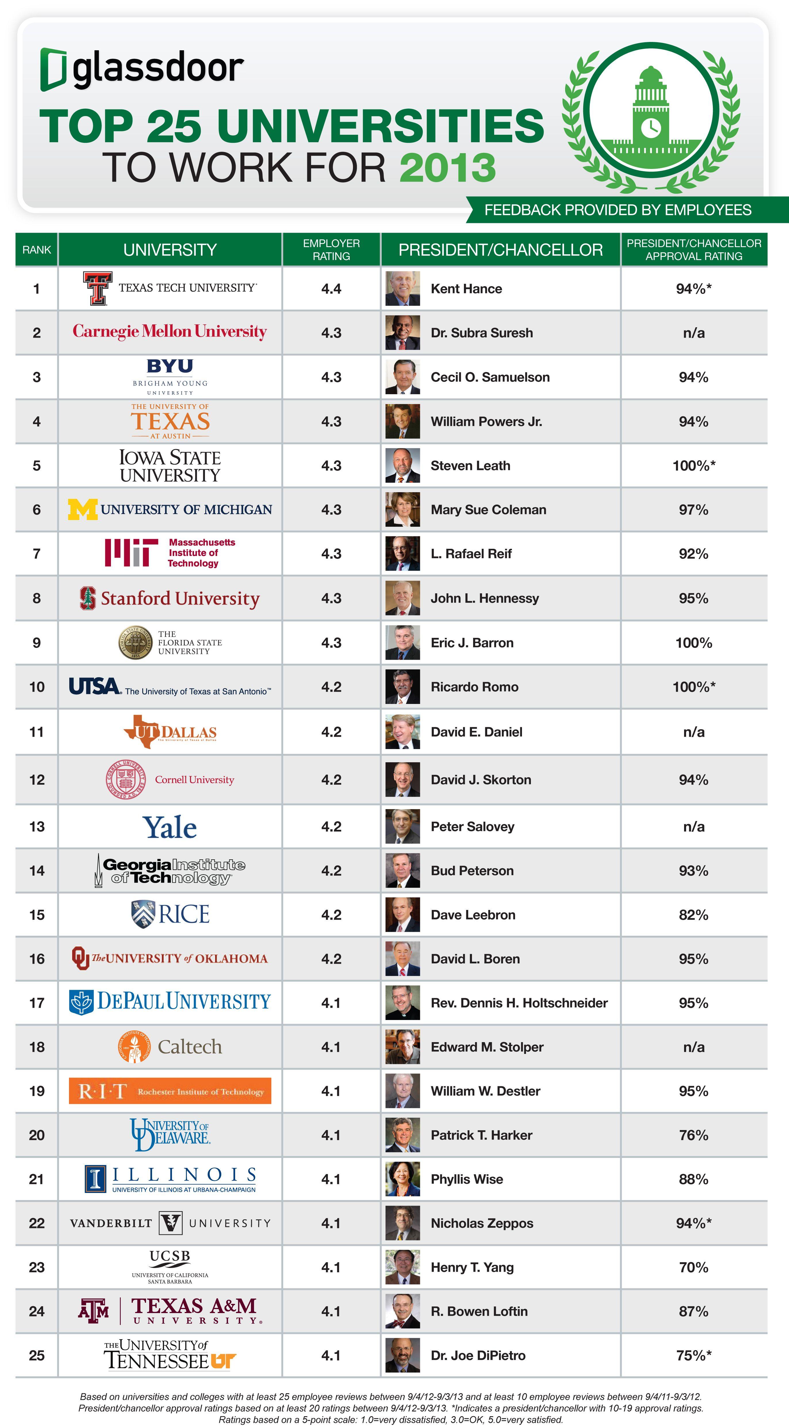 Glassdoor's Top 25 Universities To Work For (2013) (With