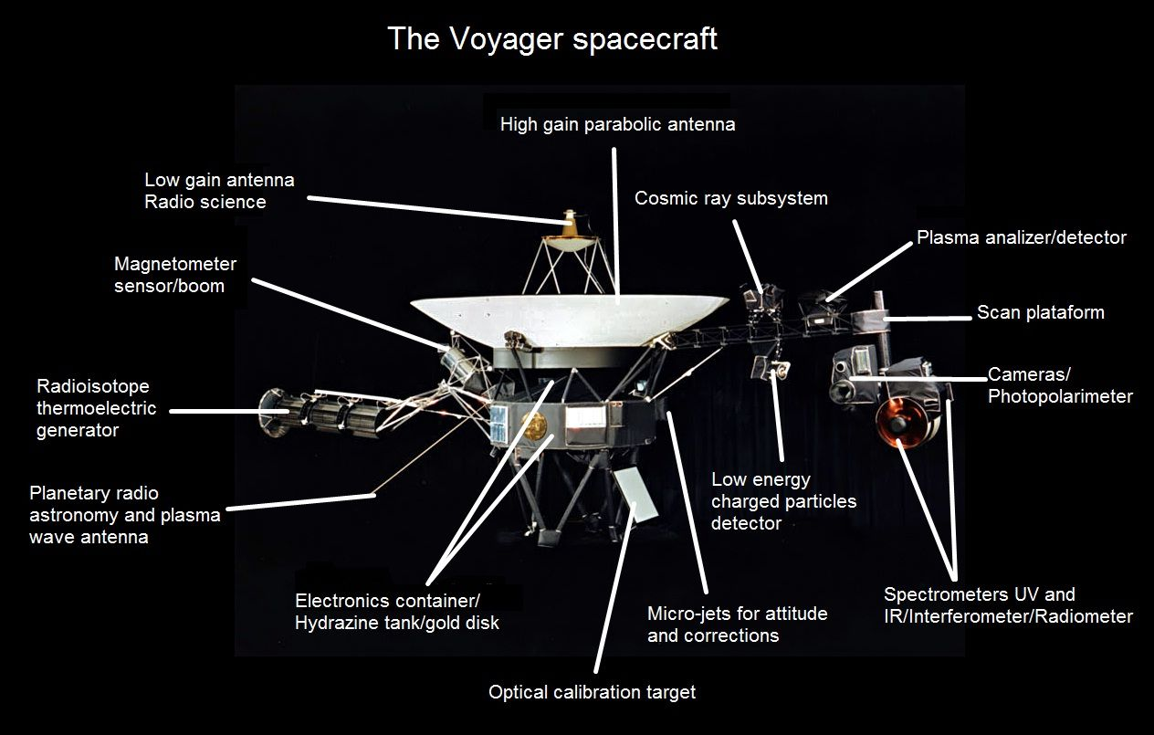 Diagram of the Voyager craft (1 & 2)... Voyager 1 is 20.7 ...