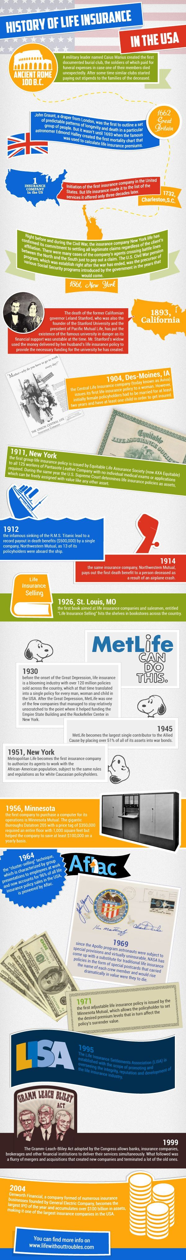 History Of Life Insurance In The Usa Infographic Health