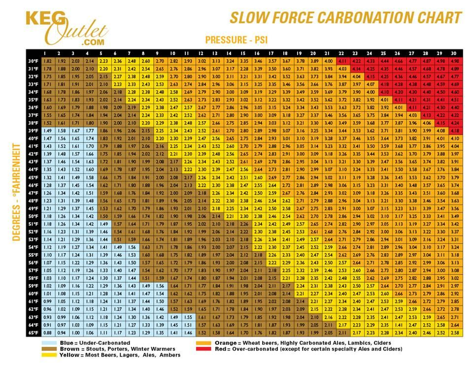 Keg carbonation chart use our keg carbonation chart next time you