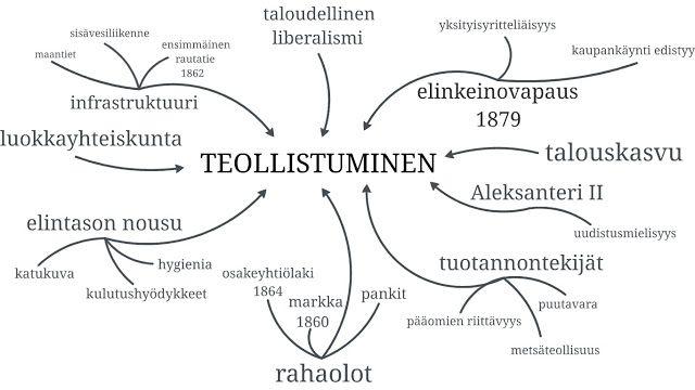 historiankirjoitus: Suomen teollistuminen
