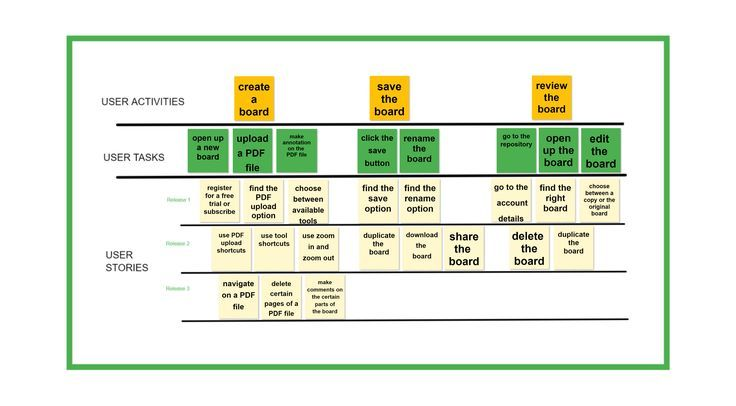 UX Design Check this User story map template with an example - story map template