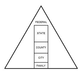 Federalism is a system of government when states share