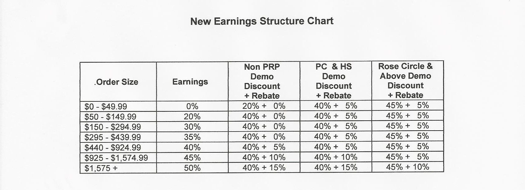 Avon earnings chart also flyers  charts representative rh pinterest