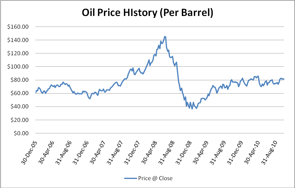 Heating Oil Prices >> Sweet Crude Oil Prices Source Bit Ly 1ocru1d Discount