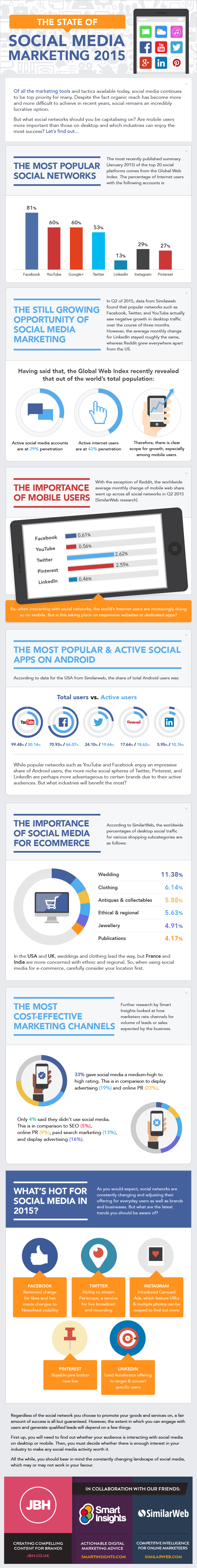 The State of Social Media Marketing 2015 #infographic