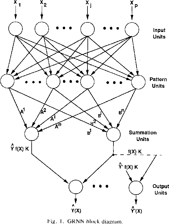 Figure I Pattern Recognition Systems Biology Networking