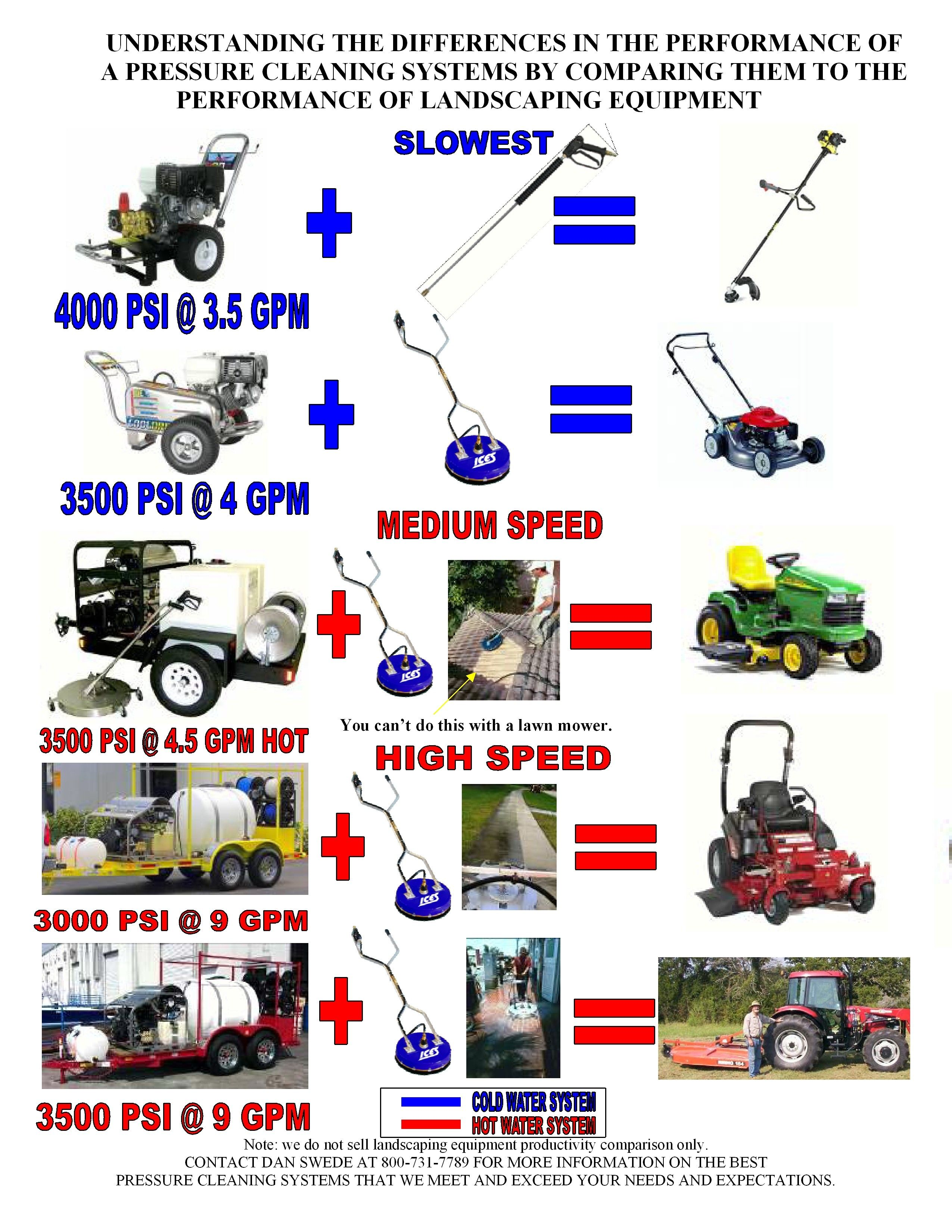 Pressure Washer Comparison Chart Cleaning Equipment Supply 800 731 7789 S Ices Www