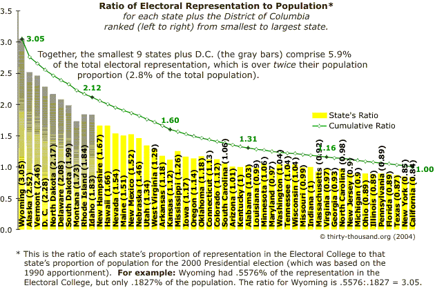 Image Result For How Many Representatives Does California Have In House Historical Chart Electoral College District Of Columbia Essay