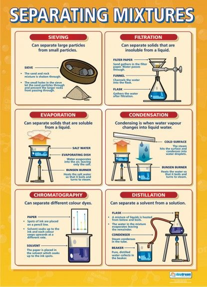 Separating Mixtures Science Educational School Posters Gcse Science Chemistry Classroom Teaching Chemistry