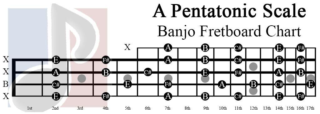 a pentatonic scale banjo fretboard chart | banjo scales in 2019