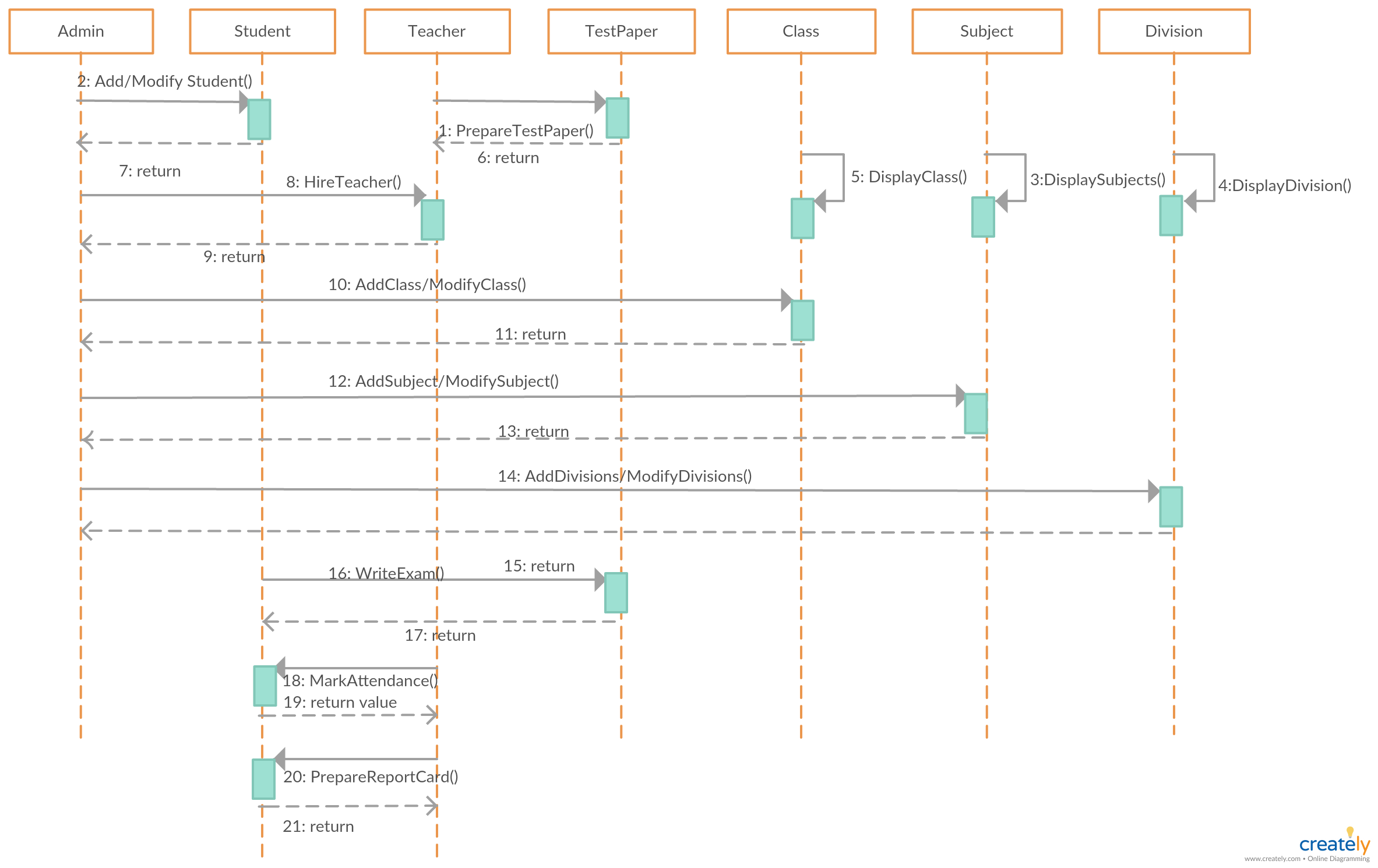 Sequence Diagram Tutorial Complete Guide With Examples Creately Blog Sequence Diagram School Management Diagram
