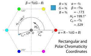 Instead of measuring hue and chroma with reference to the hexagonal edge of the projection of the RGB cube into the plane perpendicular to its neutral axis, we can define chromaticity coordinates alpha and beta in the plane – with alpha pointing in the direction of red, and beta perpendicular to it – and then define hue H2 and chroma C2 as the polar coordinates of these. That is, the tangent of hue is beta over alpha, and chroma squared is alpha squared plus beta squared.