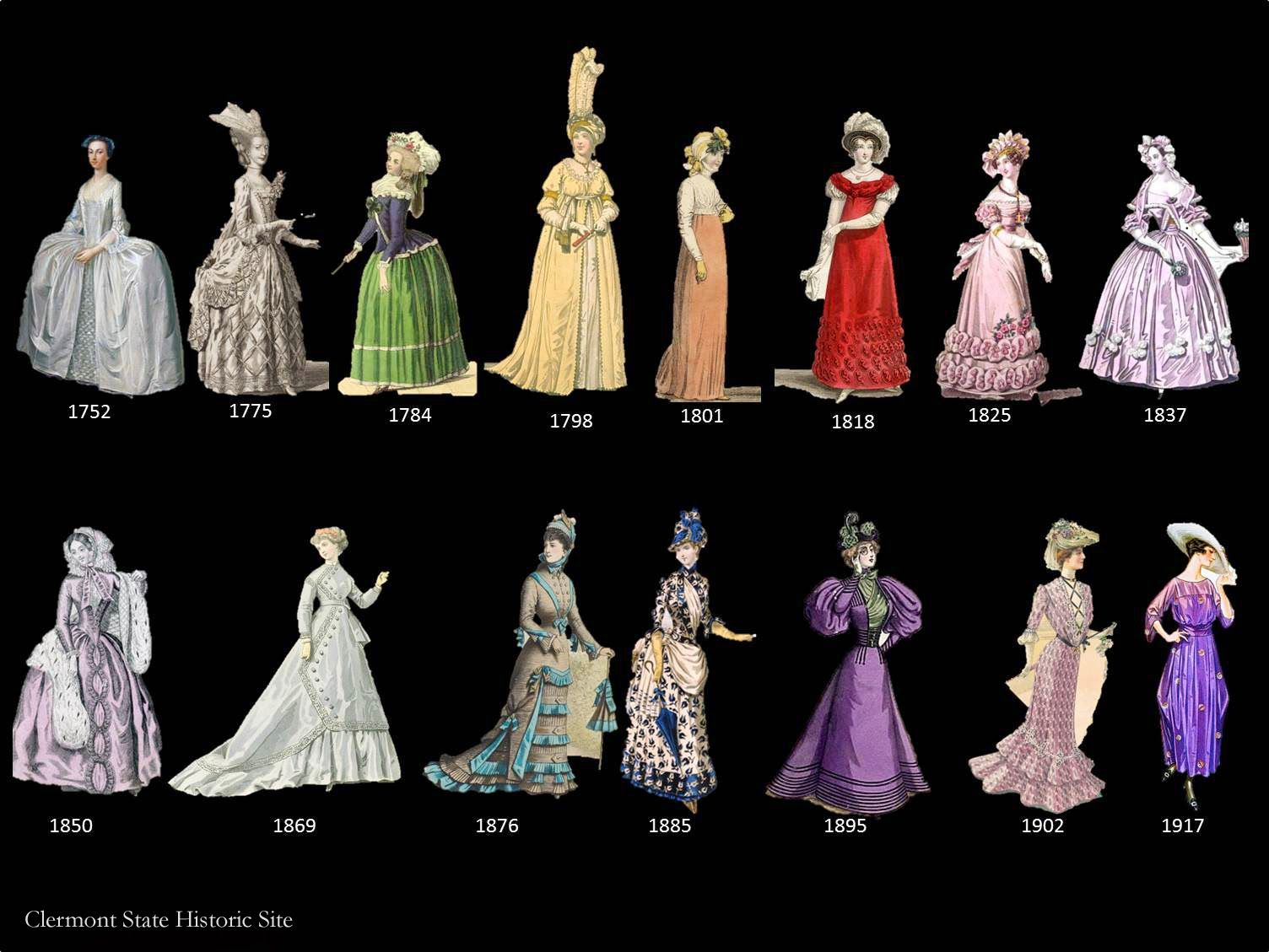 Victorian age fashion timeline dress