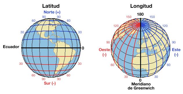 Cómo Orientar Una Antena Parabólica Qué Es La Latitud Longitud Posición Orbital De Un Satélite Latitud Y Longitud Antena Parabólica Antenas