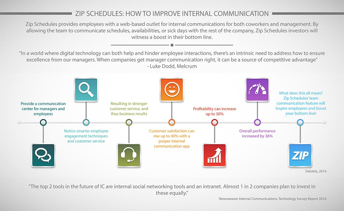 How to Improve Internal Communication Employee Workforce