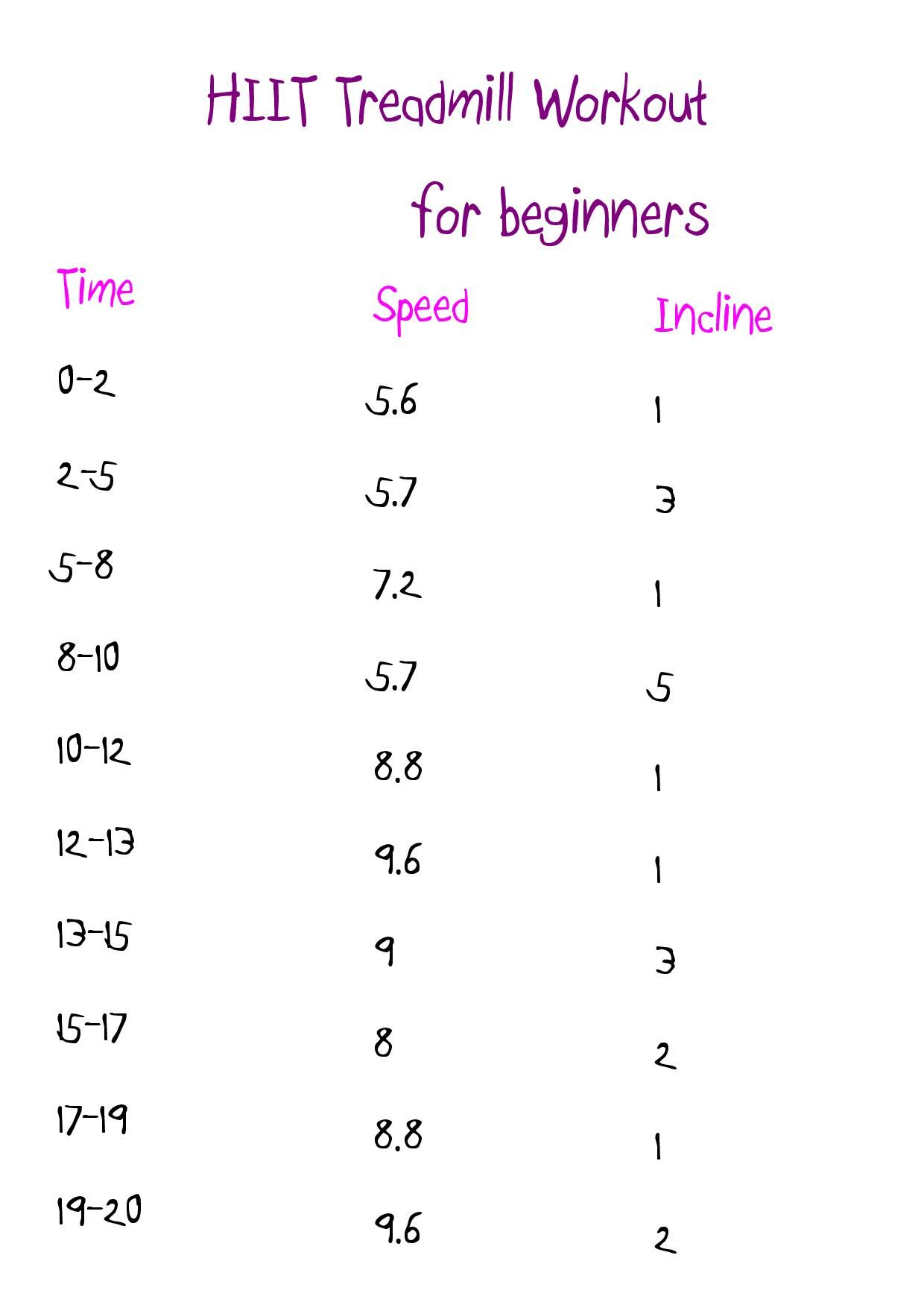 Beginners Hiit Treadmill Workout In Km Kilometres Found On