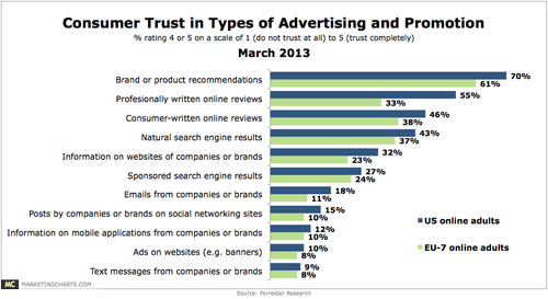 Forrester Research Shows That  Of Us Consumers Trust