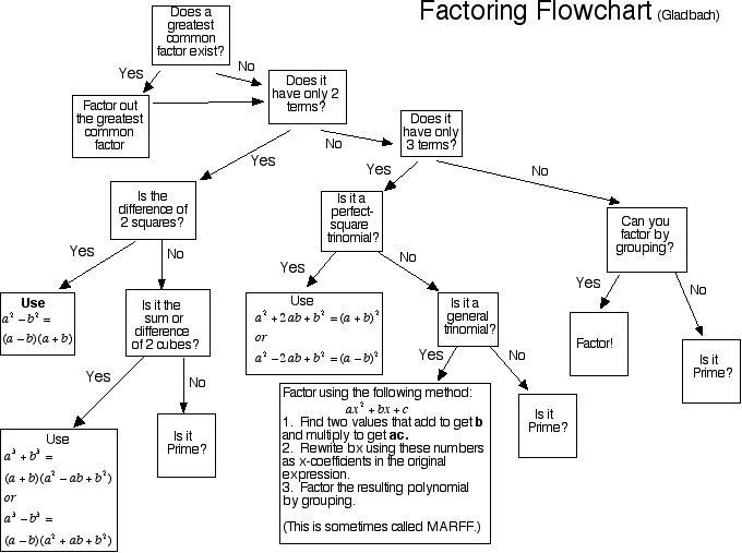 factoring flow chart Factoring Flowchart - have students create it for greater effect ...