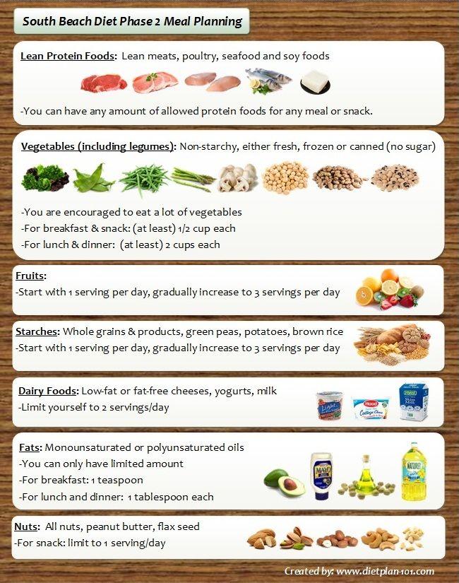 south beach diet meal plan free