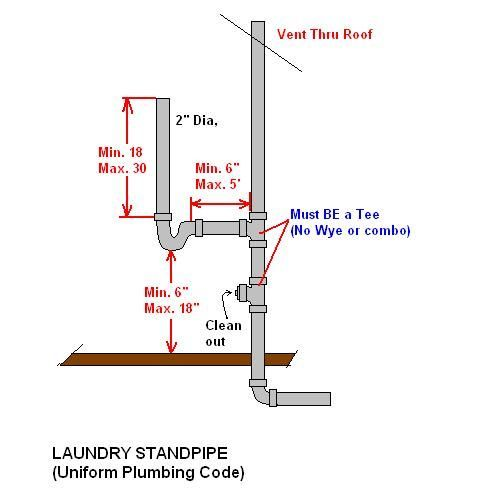 Washing Machine Standpipe Dimensions Google Search Plumbing