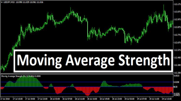 Moving Average Strength Free Forex Mt4 Mt5 Indicator System