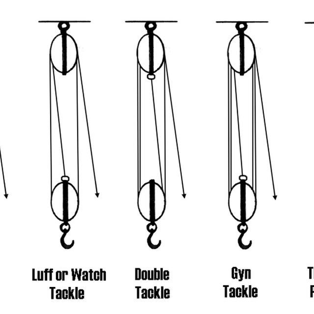 Examples of Block and Tackle Rigs