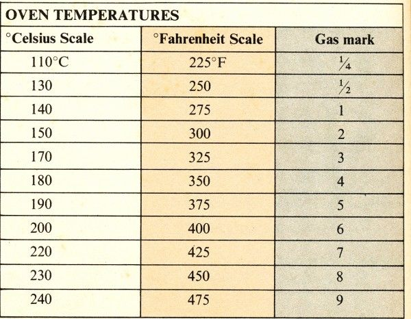 Oven Temperatures Fahrenheit Celsius And Gas Conversions  Yum