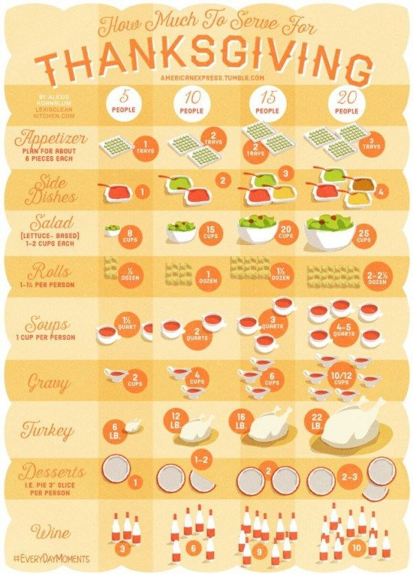 How Much Food Do You Need for Thanksgiving?