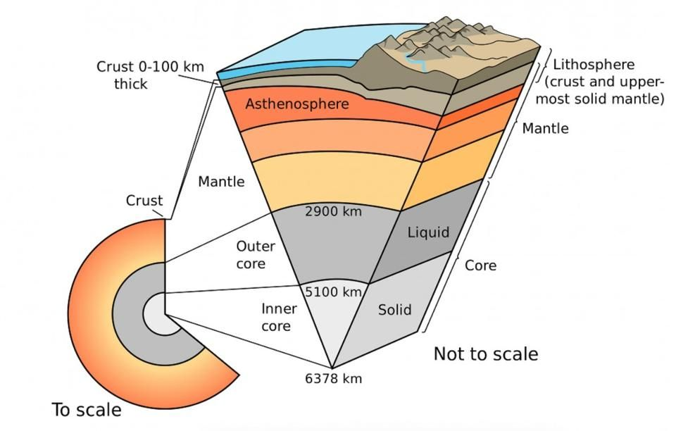 Layers Of The Earth What Lies Beneath Earth S Crust Earth Layers Outer Core Plate Tectonics