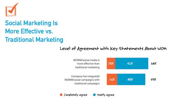The State Of Word Of Mouth Marketing Survey  Presentation