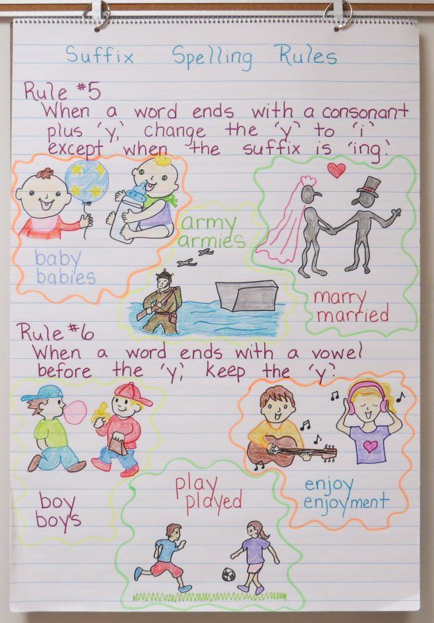 Anchor Charts with Free Printable Materials Language Arts Anchor - anchor charts