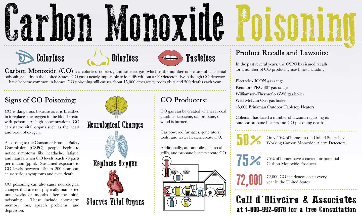 Carbon Monoxide Poisoning Infographic The Colorless