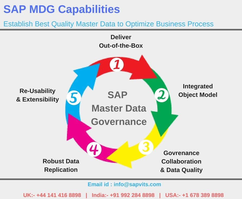 SAP MDG Online Training Courses in Hyderabad,Bangalore IndiaSAPVITS - best of business blueprint sap co