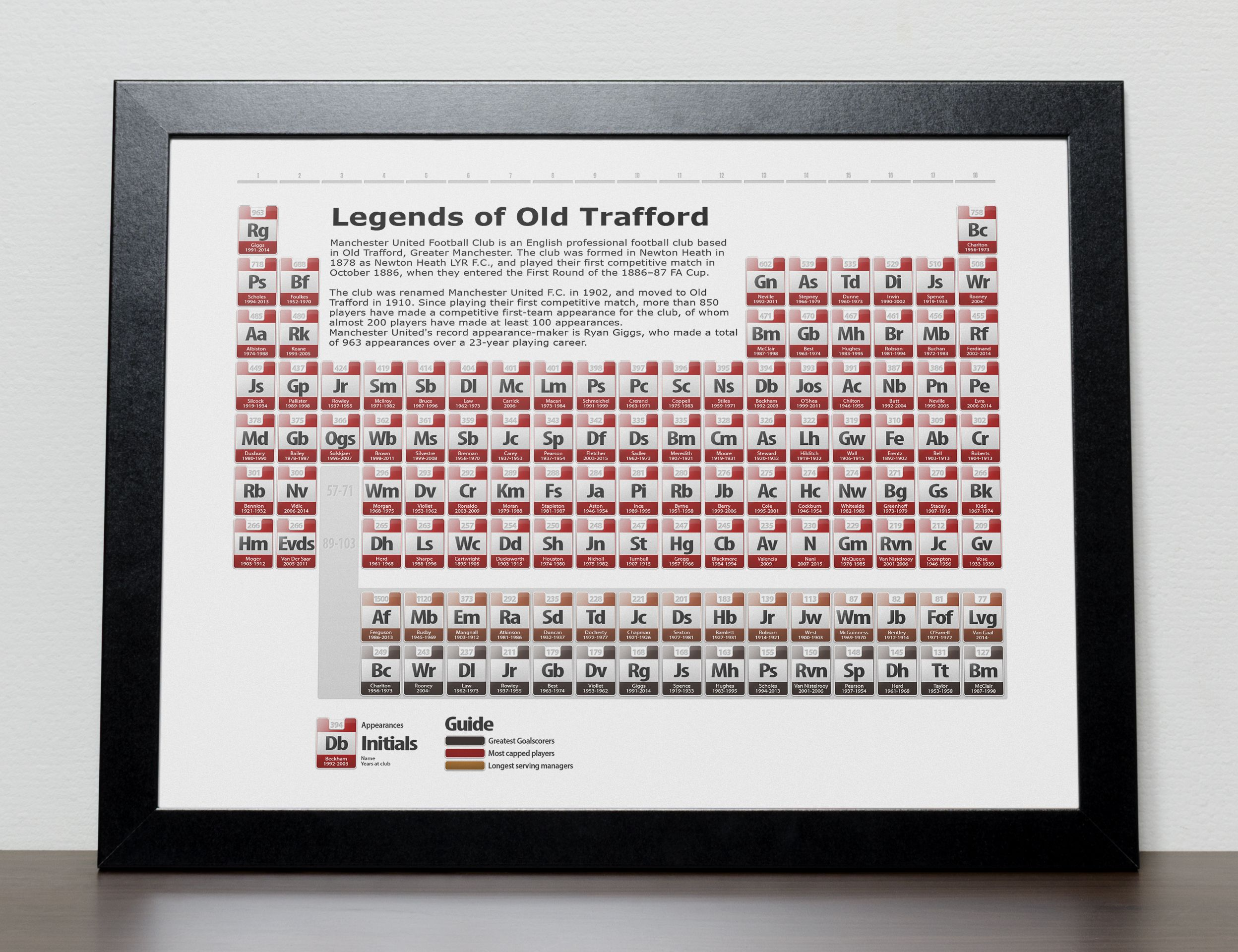 Manchester united legends poster periodic table and periodic table manchester united fc legends in the style of a periodic table urtaz Gallery