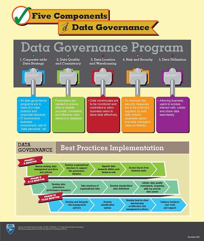 Five Components Of Data Governance Master Data Management Information Governance Data Architecture