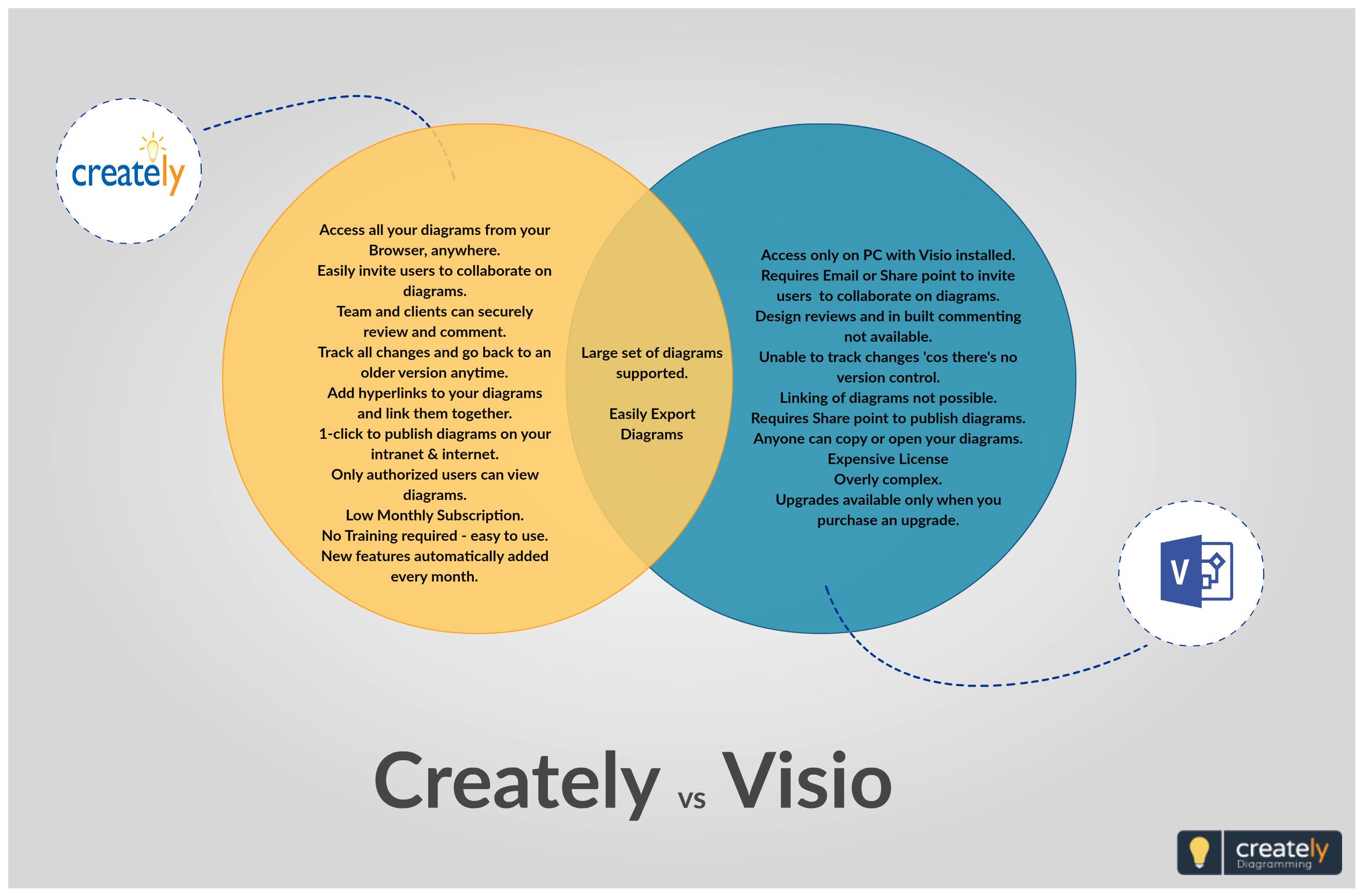 Venn Diagram Template For Visio - Wiring Diagram •