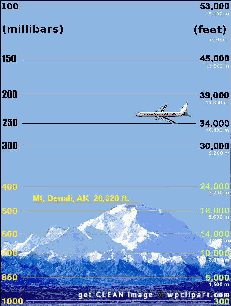 how to find atmospheric pressure