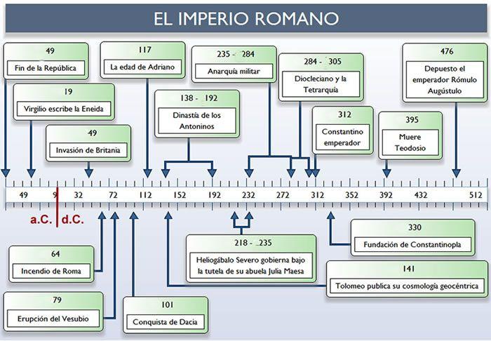 Imperio Romano Lineas De Tiempo Linea Del Tiempo Aprendizaje Tipos