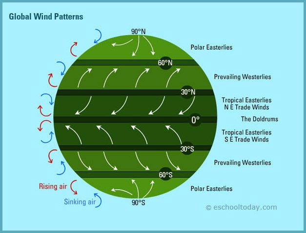 A Good Illustration Of The Earth S Major Air Mass Patterns Weather Science Earth Science Weather Lessons