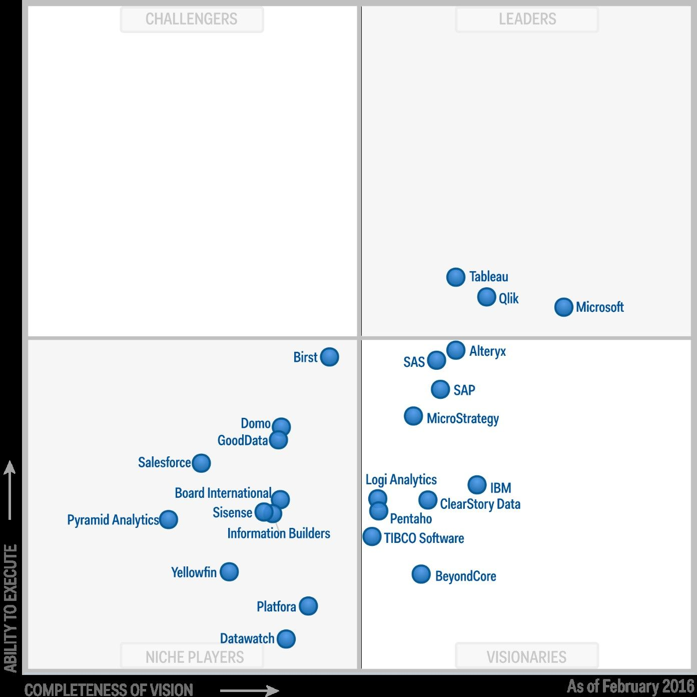 Gartner Magic Quadrant for Business Intelligence and Analytics ...