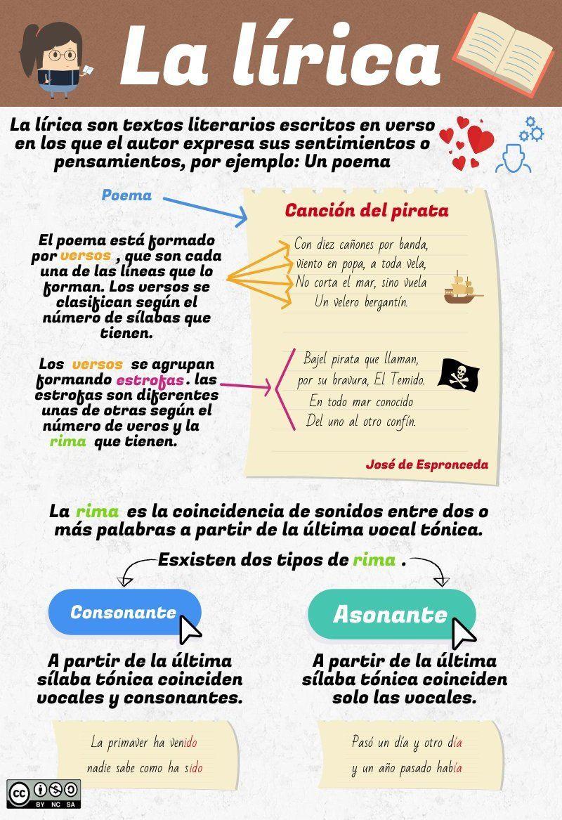 210 Ideas De Literatura Literatura Apuntes De Lengua Lengua Y Literatura