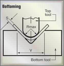 Press Brake Tooling Information Ihs Engineering360 Press Brake Tooling Press Brake Metal Working