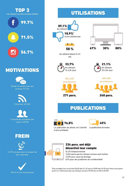 Infographie Les Jeunes Et Les Reseaux Sociaux Journal Du Geek Reseaux Sociaux Infographie Marketing Des Reseaux Sociaux