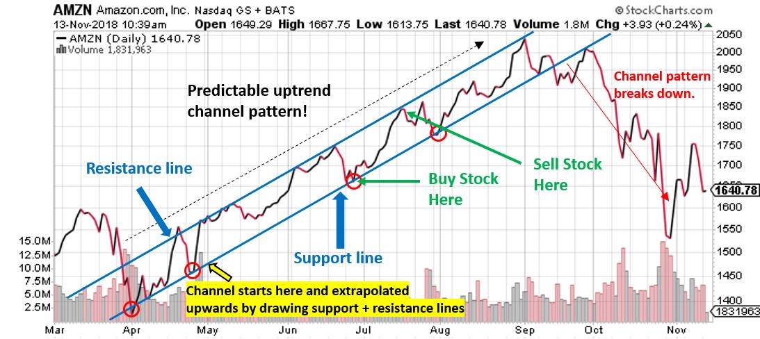 How We Make Money Swing Trading Stocks Modest Money Swing