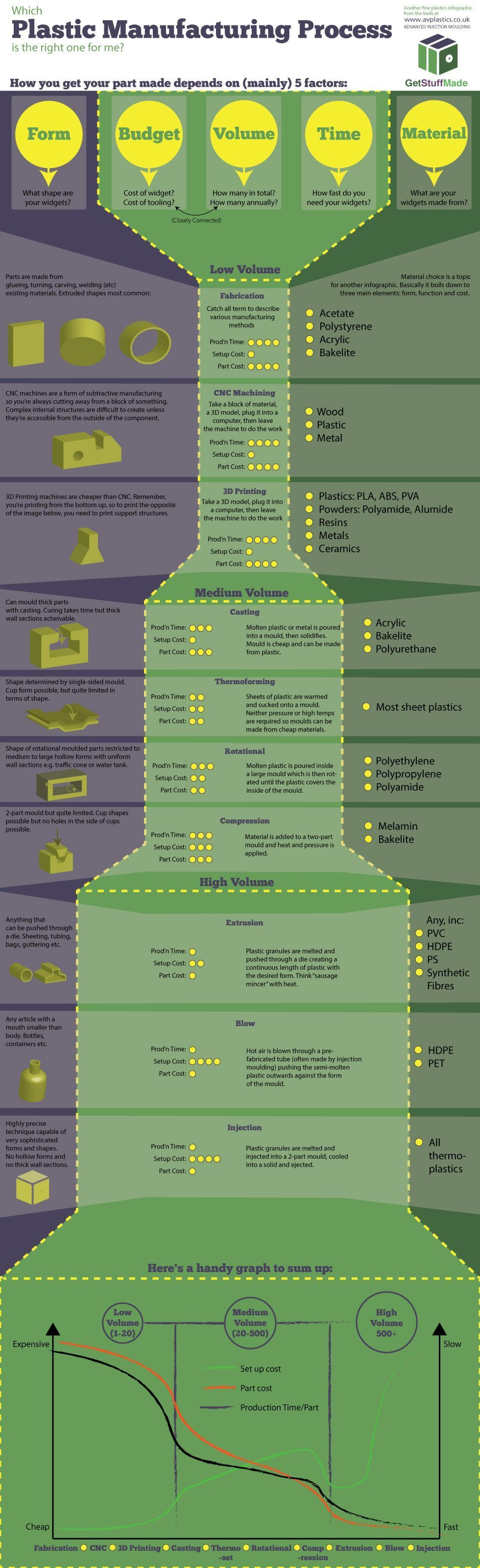 Plastic Manufacturing Process Infographic Blow Compression Injection
