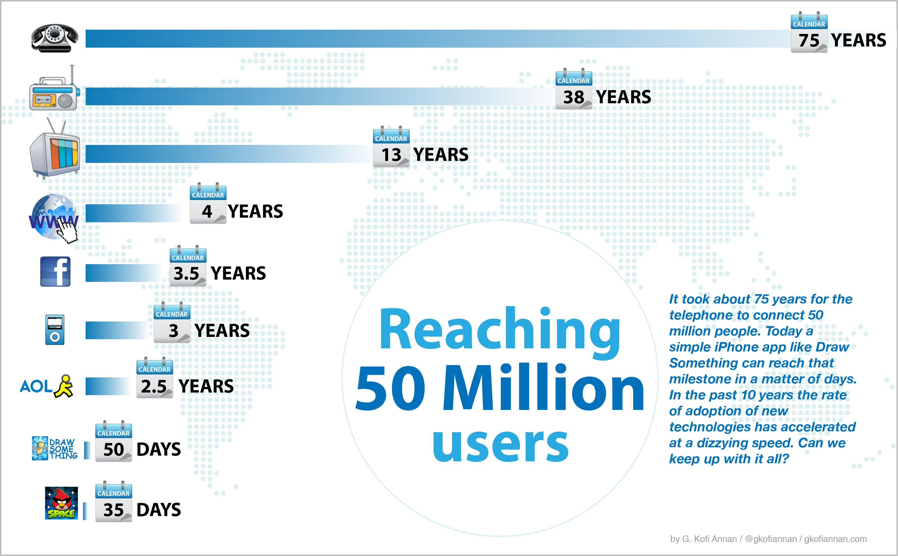 How long does it take to get to 50 million users? 100 ...