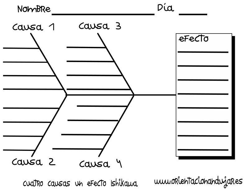 organizador grafico cuatro causas un efecto Ishikawa con