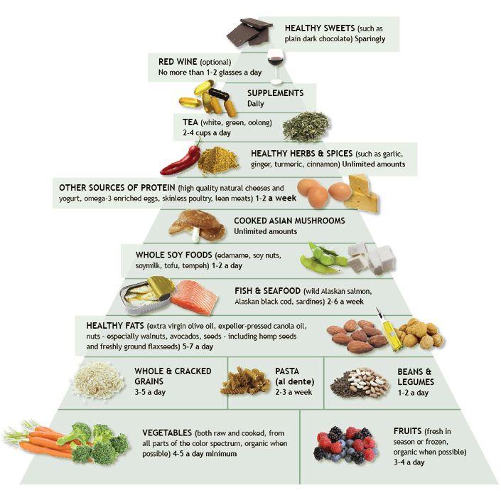 arthritis organic diet weeks cure